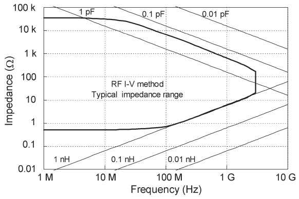 the open/short measurements have been performed properly. Figure 4-15. Relationship of residual parameter values to