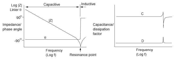 measurement Figure 5-4. Practical capacitor equivalent circuit Figure 5-5. Typical capacitor frequency response 5-3