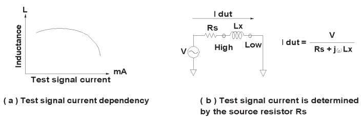 "analysis function and its application"" for details. Figure 5-9. Inductor test signal current Figure 5-10. Test"