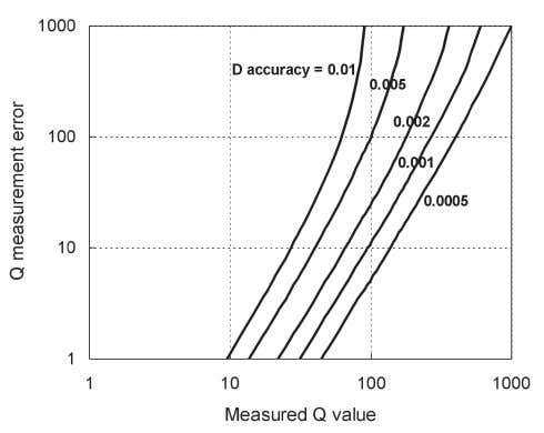 Figure 5-11. Q measurement accuracy Figure 5-12. Q measurement error Furthermore, the following phenomena may