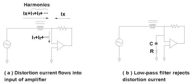 Figure 5-13. Harmonic distortion caused by inductor 5-8