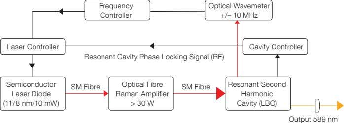 effective and send back > 99 % of the forward signal. Figure 4. A schematic of