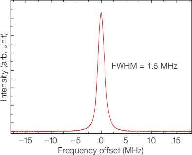 to a compact resonant cavity (Figure 8). Frequency doubling Figure 7. RFA emission linewidth, measured with