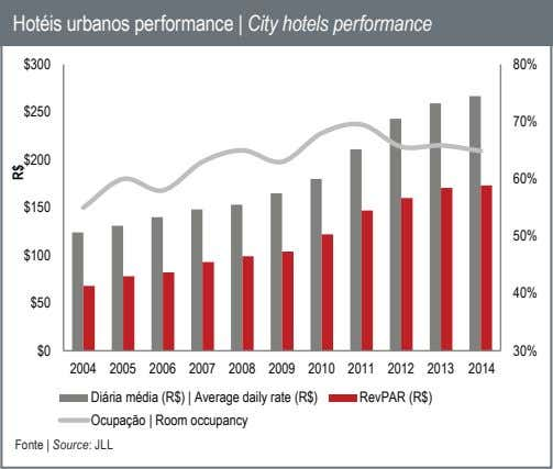 Hotéis urbanos performance | City hotels performance $300 80% $250 70% $200 60% $150 50% $100