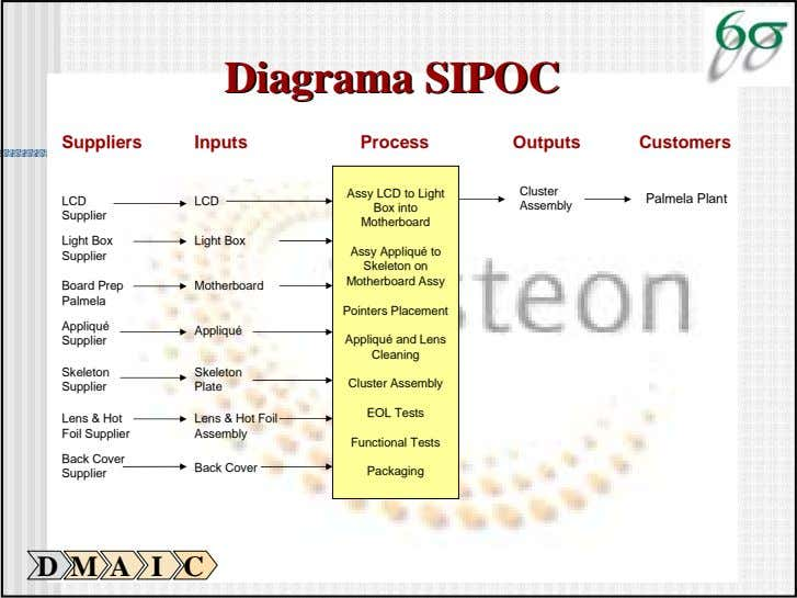 DiagramaDiagrama SIPOCSIPOC Suppliers Inputs Process Outputs Customers Assy LCD to Light Cluster Palmela