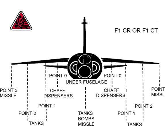 F1 CR OR F1 CT POINT 0 POINT 0 UNDER FUSELAGE POINT 3 CHAFF CHAFF
