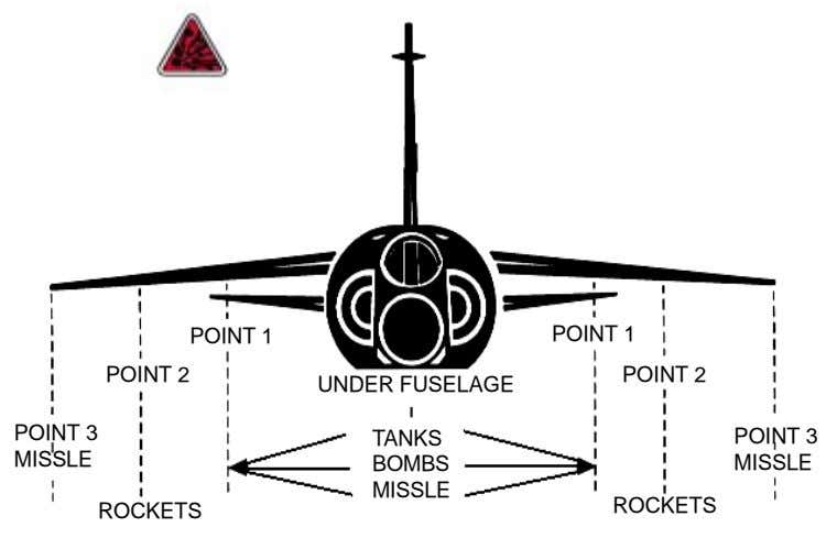 POINT 1 POINT 1 POINT 2 POINT 2 UNDER FUSELAGE POINT 3 TANKS POINT 3