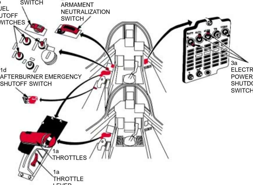 SWITCH ARMAMENT NEUTRALIZATION SWITCH 3a 1d AFTERBURNER EMERGENCY SHUTOFF SWITCH POWER 1a THROTTLES 1a THROTTLE