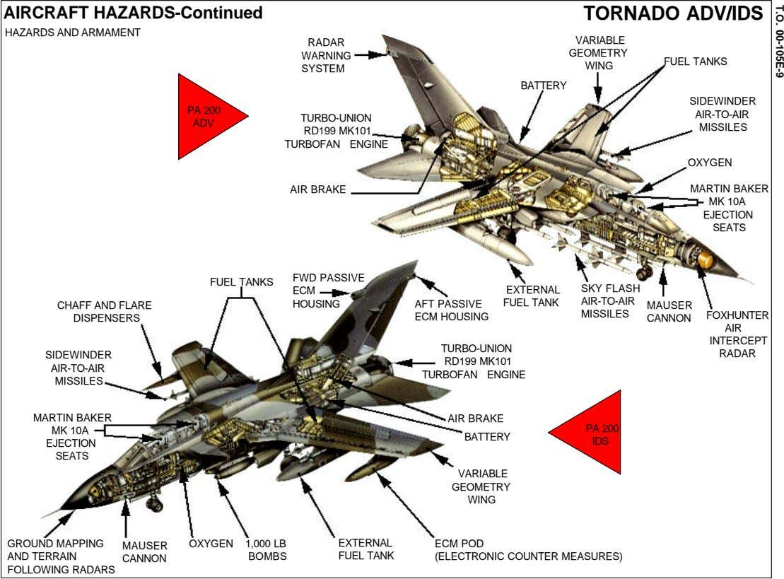 T.O. 00-105E-9 AIRCRAFT HAZARDS-Continued TORNADO ADV/IDS HAZARDS AND ARMAMENT VARIABLE RADAR GEOMETRY WARNING