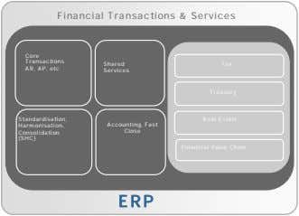 Financial Transactions & Services Core Transactions AR, AP, etc Shared Tax Services Treasury Standardisation,