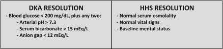 Hyperglycemic Crisis 5 Figure 1. Management protocol for adults with diabetic ketoacidosis or hyperosmolar hyperglycemic