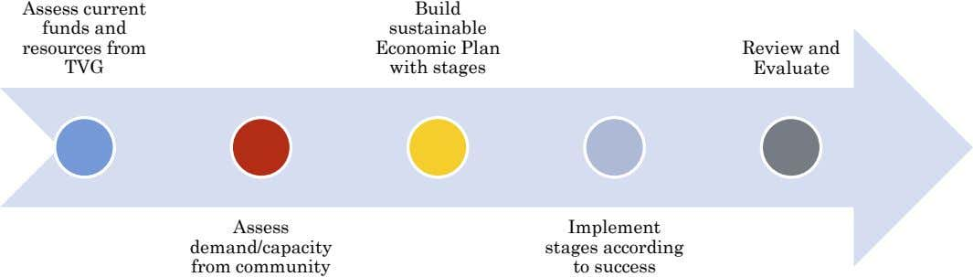 Assess current funds and resources from TVG Build sustainable Economic Plan with stages Review and