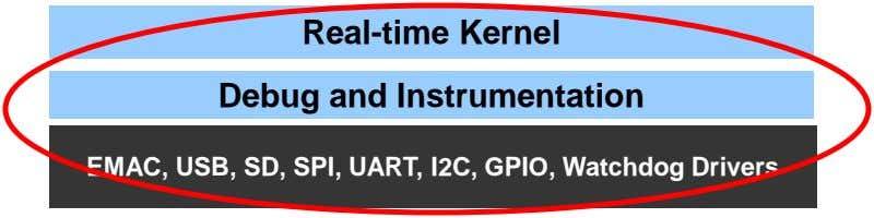 Real-time Kernel Debug and Instrumentation EMAC, USB, SD, SPI, UART, I2C, GPIO, Watchdog Drivers