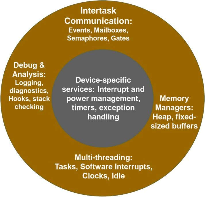 Intertask Communication: Events, Mailboxes, Semaphores, Gates Debug & Analysis: Logging, diagnostics, Hooks,
