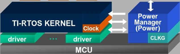 Power TI-RTOS KERNEL Manager Clock (Power) driver … driver CLKG MCU