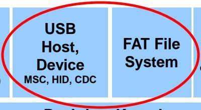 USB Host, FAT File Device System MSC, HID, CDC