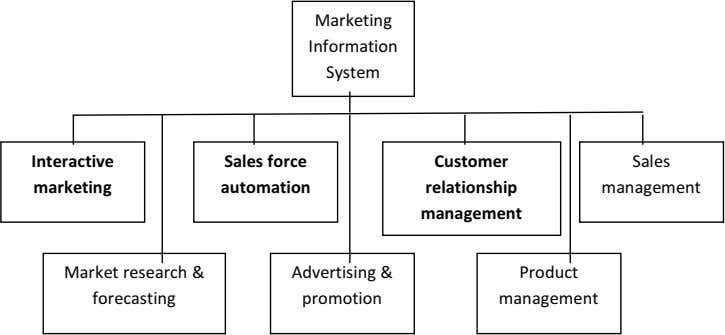 Marketing Information System Interactive Sales force Customer Sales marketing automation relationship management