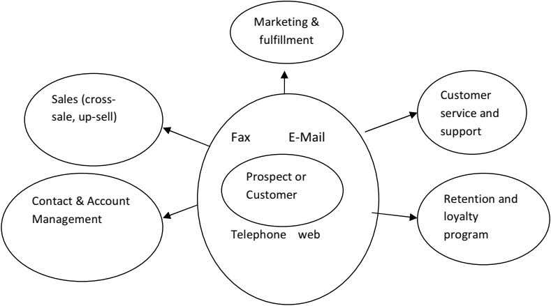 Marketing & fulfillment Customer Sales (cross- service and sale, up-sell) support Fax E-Mail Prospect or