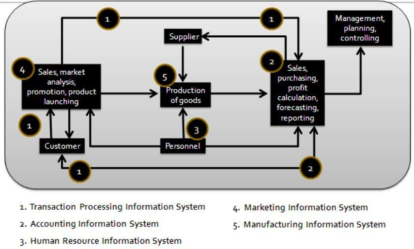 and by providing information to assist in their management. Structure of Information System for Business Operation