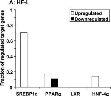 and others · Fat type-specific effects of high-fat diets Figure 4 Hepatic gene expression analysis: relative