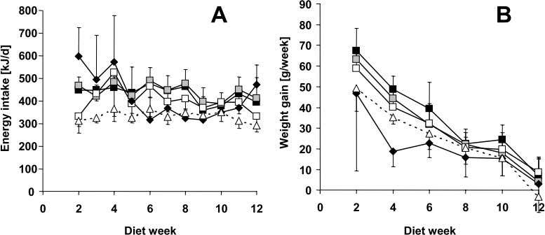 and others · Fat type-specific effects of high-fat diets Figure 1 Energy intake (A) and weight