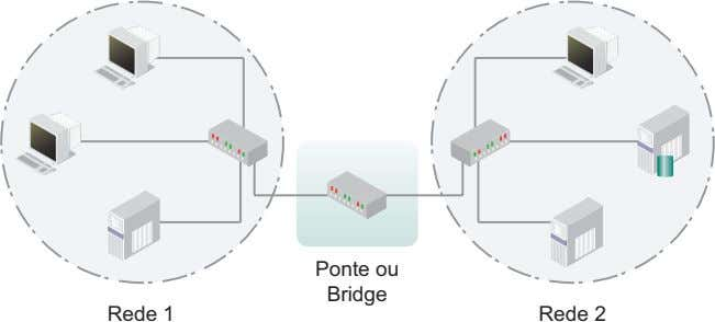 Ponte ou Bridge Rede 1 Rede 2