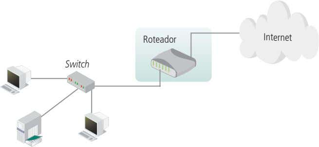 Internet Roteador Switch