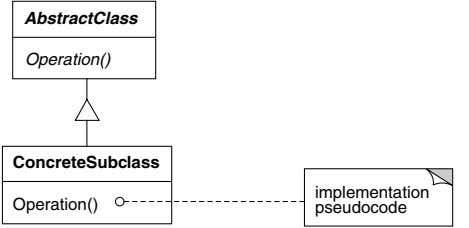 AbstractClass Operation() ConcreteSubclass implementation Operation() pseudocode