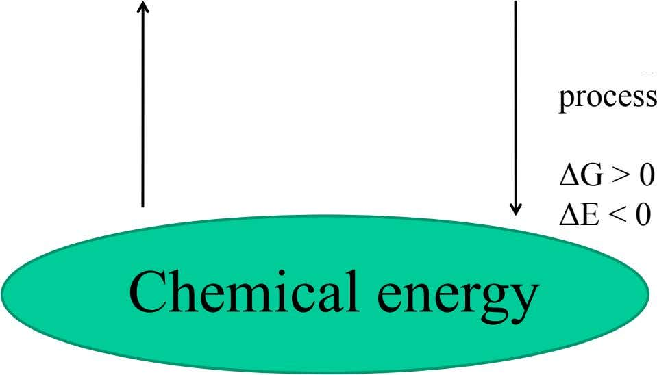 process ΔG > 0 ΔE < 0 Chemical energy