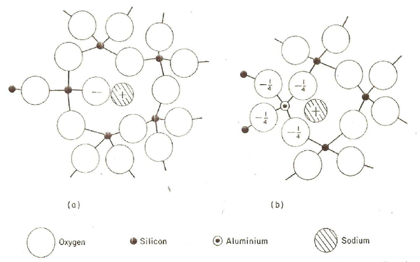 Potentiometric Methods: Glass Selective Electrodes Schematic representation of the atomic structure of (a) soda silica