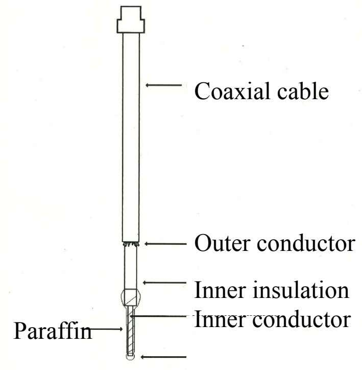 Coaxial cable Outer conductor Inner insulation Inner conductor Paraffin