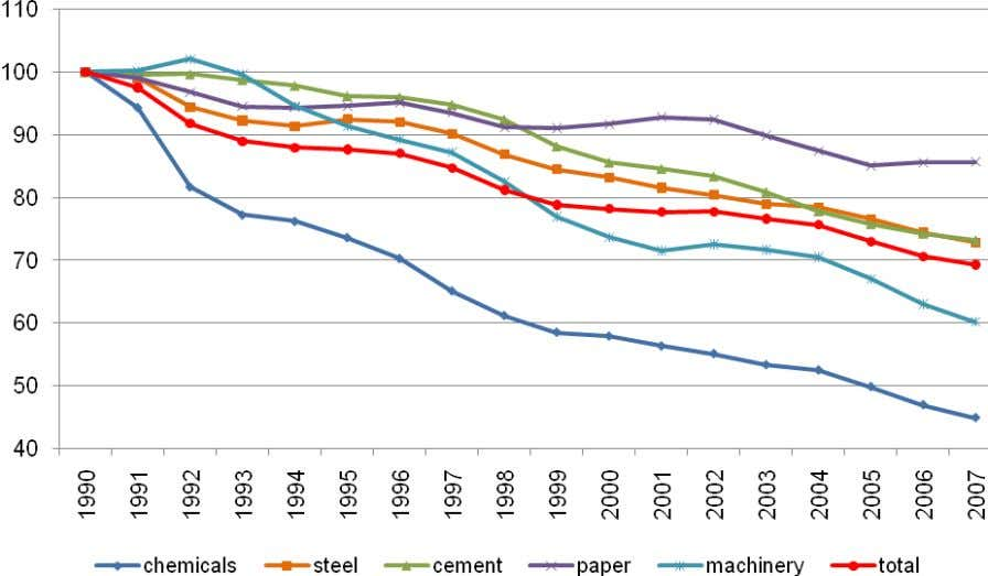 X) in the industrial sectors in EU-27 between 1990 and 2007 Source: [EUROPEAN ENVIRONMENT AGENCY, 2010]