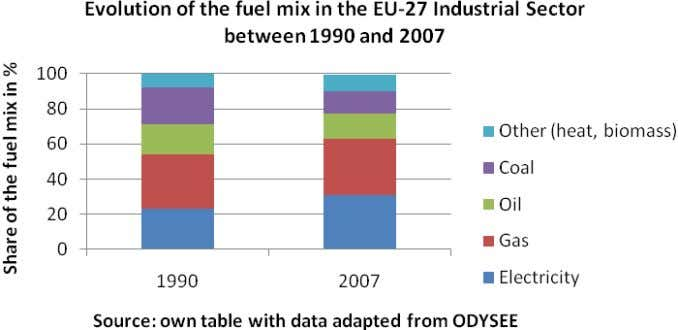 of the fuel mix in the EU-27 Industry between 1990 and 2007 Source: own table, with
