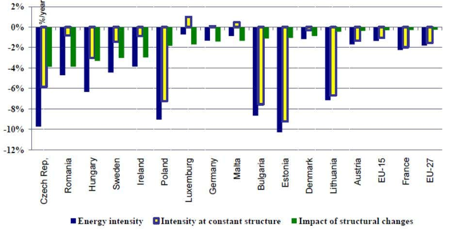 changes on the energy intensity of manufacturing (1998-2006) Source: [LAPILLONE Bruno an d POLLIER Karine, 2008]