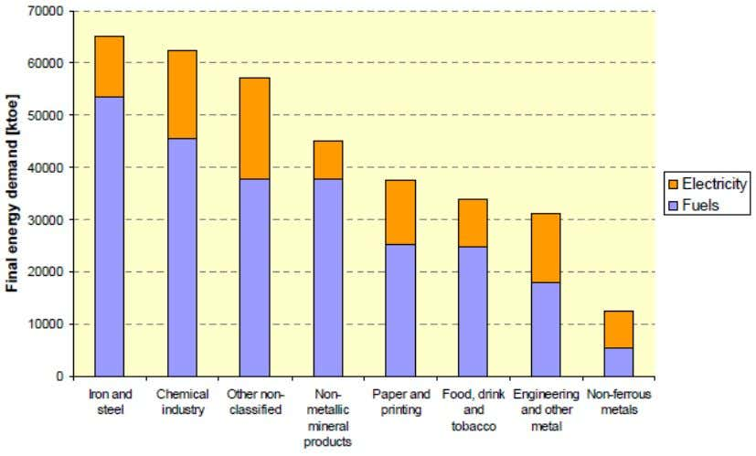 16: Final energy demand in EU27 industry by sector 2004 Source: [ISI, 2009] based on EUROSTAT