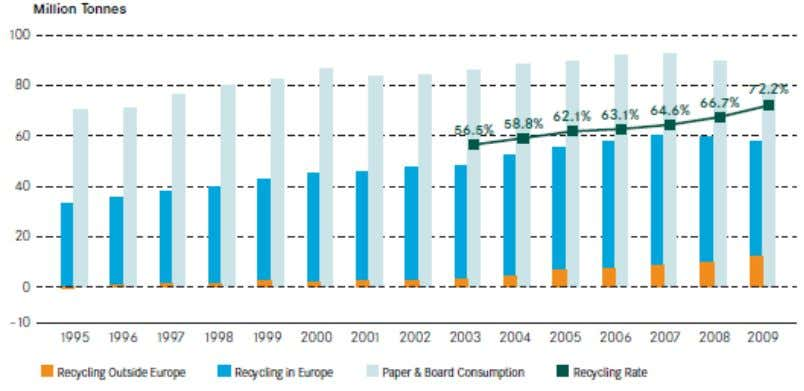 European paper recycling rates (EU27, Norway, Switzerland) Source: [ERPC, 2009] Paper production is already a very