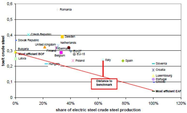 of the share of electric steel production in EU countries Source: [ADEME, 2009a] Note: BOF –