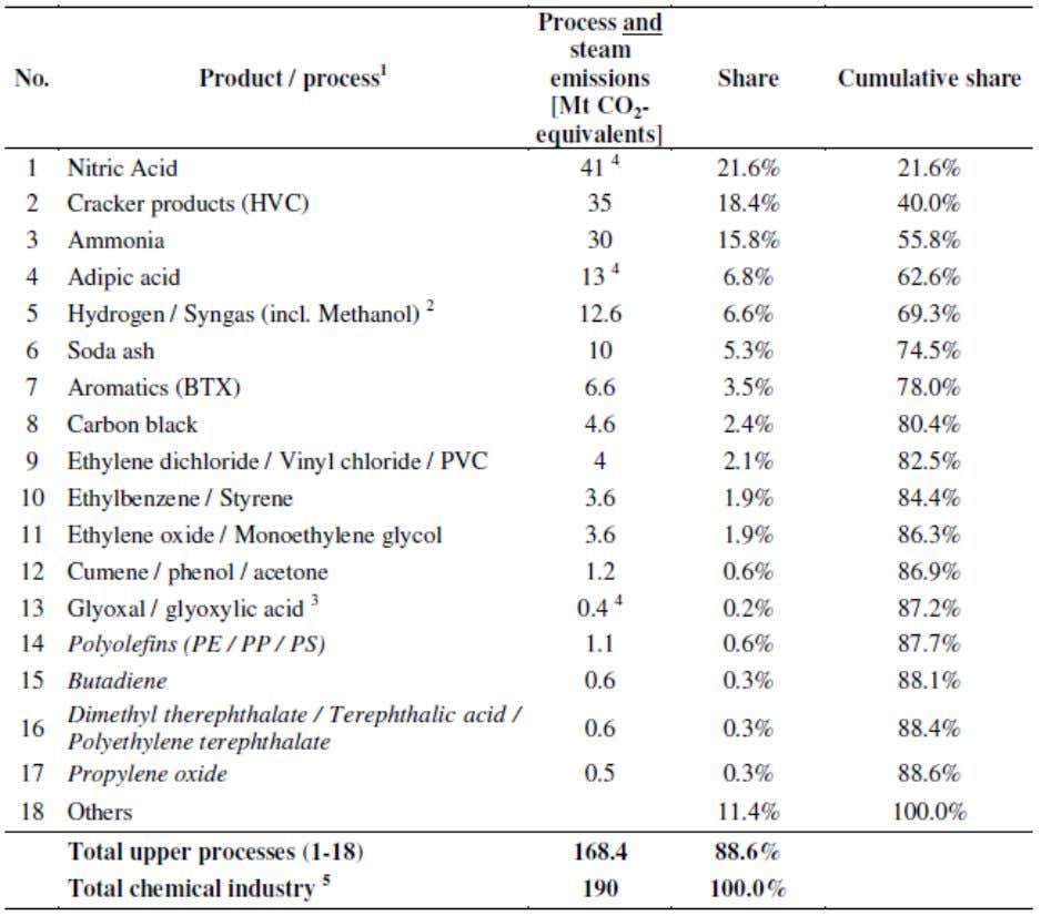 Table 1: Most important chemical processes in Europe Source: [Ecofys, 2009] Chemicals production in Europe has