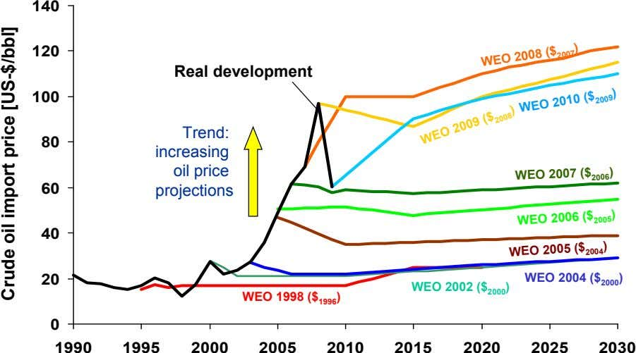 140 120 Real development 100 Trend: 80 increasing WEO 2008 ($ ) oil price 2007