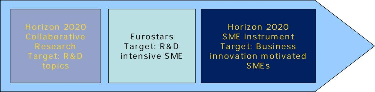 Horizon 2020 Collaborative Research Target: R&D topics Eurostars Target: R&D intensive SME Horizon 2020