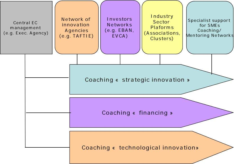 Industry Network of Investors Sector Central EC management (e.g. Exec. Agency) innovation Networks Plaforms