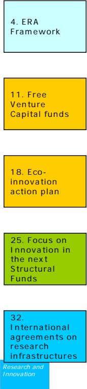 4. ERA Framework 11. Free Venture Capital funds 18. Eco- innovation action plan 25. Focus