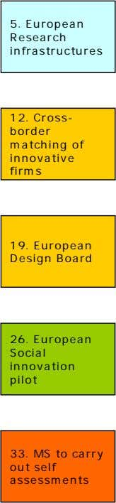 5. European Research infrastructures 12. Cross- border matching of innovative firms 19. European Design Board