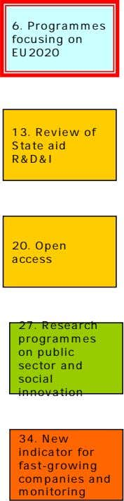 6. Programmes focusing on EU2020 13. Review of State aid R&D&I 20. Open access 27.