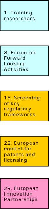 1. Training researchers 8. Forum on Forward Looking Activities 15. Screening of key regulatory frameworks
