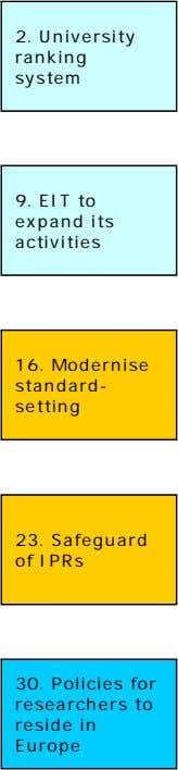 2. University ranking system 9. EIT to expand its activities 16. Modernise standard- setting 23.