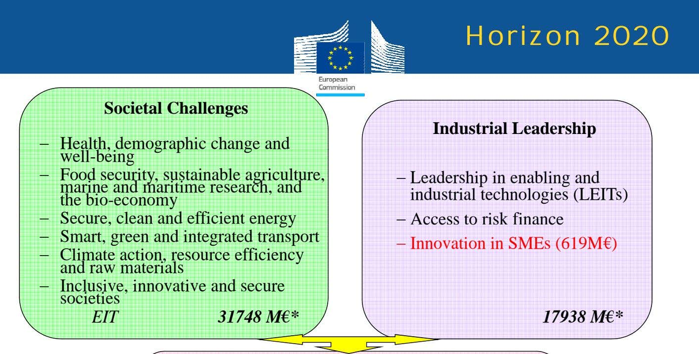 Horizon 2020 Societal Challenges Industrial Leadership − Health, demographic change and well-being − Food