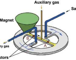 as an oxygen signal. Magnet Auxiliary gas Sample gas Yokogawa B Exhaust out Sample + auxiliary
