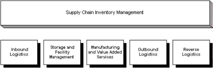 The Oracle Warehouse Management functionality spans the supply chain inventory management spectrum. Specifically, Oracle