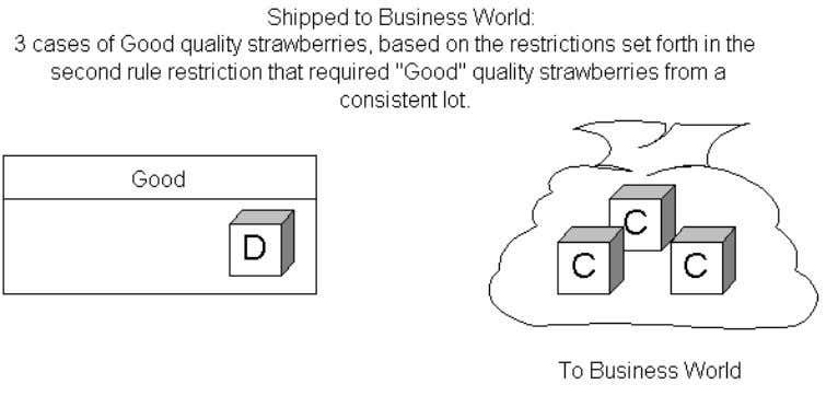 In this example, Business World valued receiving a single lot over receiving Excellent-grade strawberries. However,